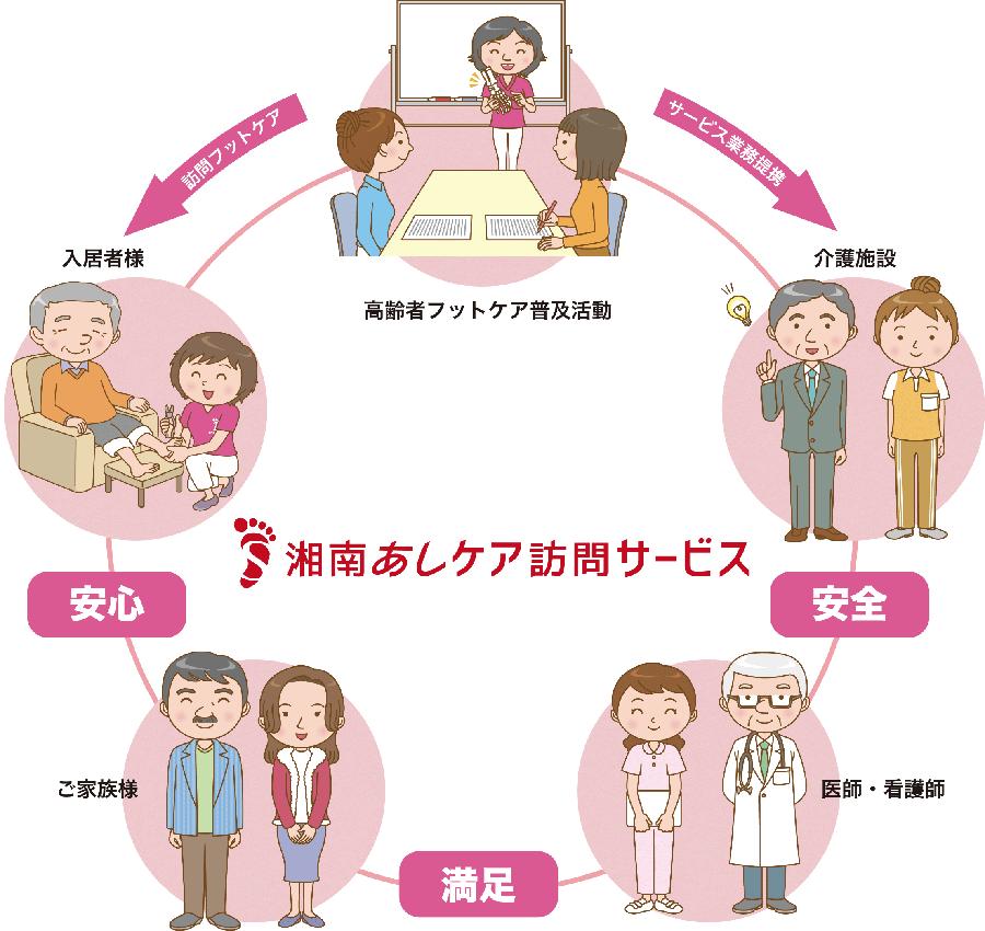 株式会社エスクリエーション 湘南あしケア訪問サービス サービス内容